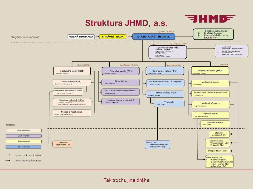 Postavení JHMD, a.s.v regionu Tak trochu jiná dráha Provozovatel dráhy dle zákona 266/1994 Sb.
