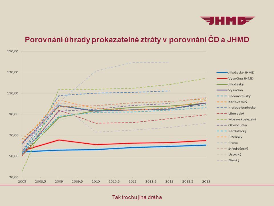 Porovnání úhrady prokazatelné ztráty v porovnání ČD a JHMD Tak trochu jiná dráha