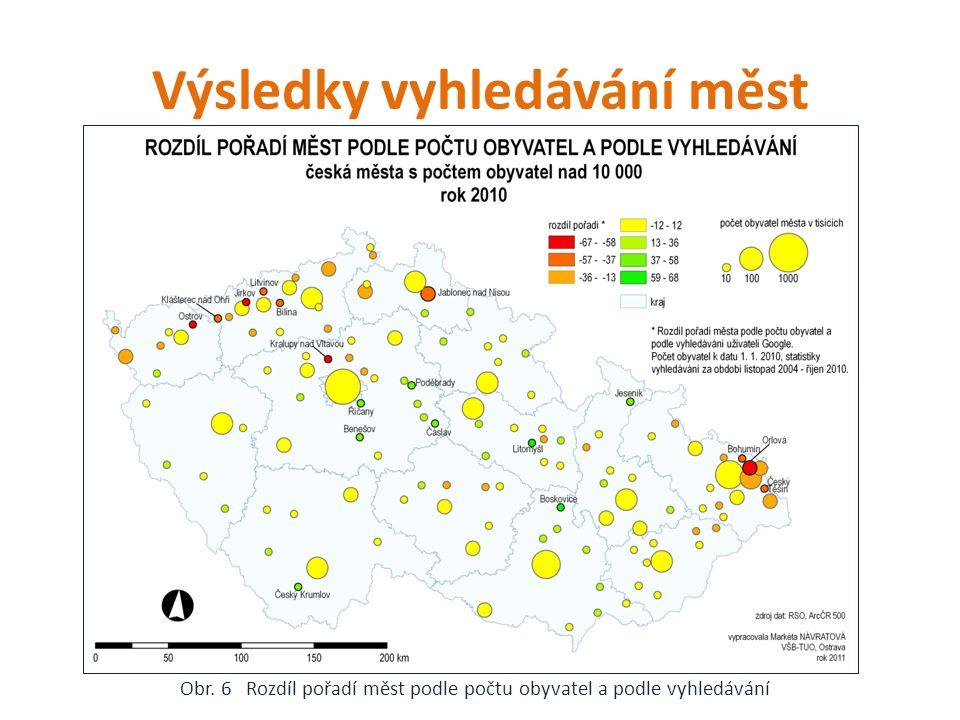 Výsledky vyhledávání měst Obr. 6 Rozdíl pořadí měst podle počtu obyvatel a podle vyhledávání