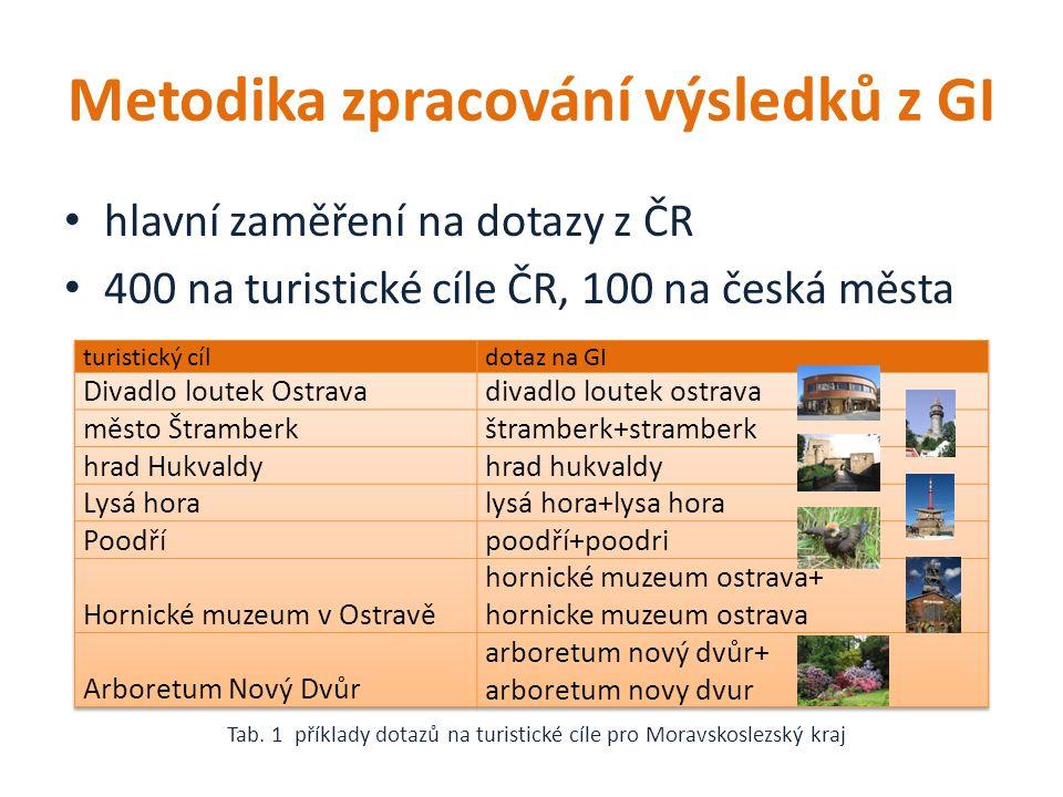 Metodika zpracování výsledků z GI hlavní zaměření na dotazy z ČR 400 na turistické cíle ČR, 100 na česká města Tab.