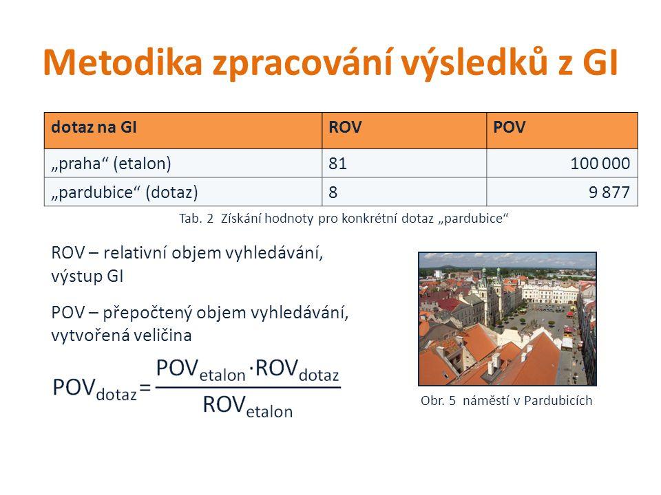 """Metodika zpracování výsledků z GI dotaz na GIROVPOV """"praha (etalon)81100 000 """"pardubice (dotaz)89 877 Obr."""