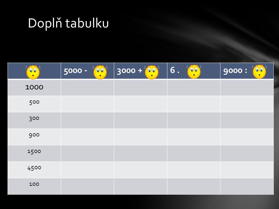 Doplň tabulku 5000 -3000 +6.9000 : 1000 500 300 900 1500 4500 100