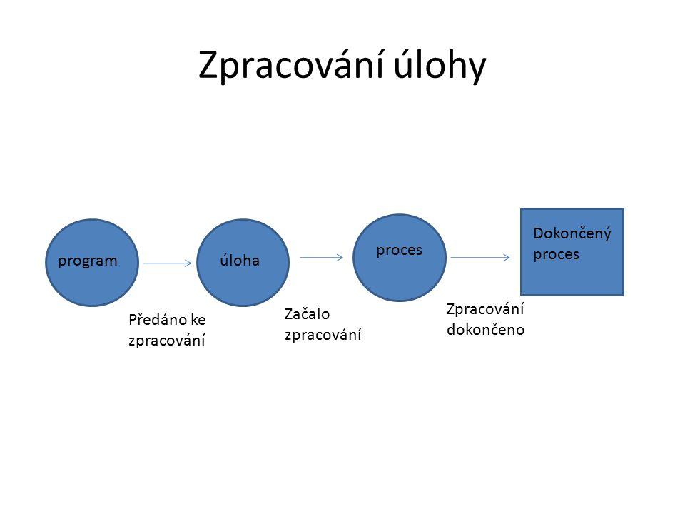 Plánování procesoru (krátkodobé plánování) 1) Pokud proces přejde ze stavu běžící do stavu čekající 2) Pokud proces skončí 3) Pokud proces přejde ze stavu běžící do stavu připravený 4) Pokud proces přejde ze stavu čekající do stavu připravený (užívá se zřídka, obvykle v úlohách běžících v reálném čase)