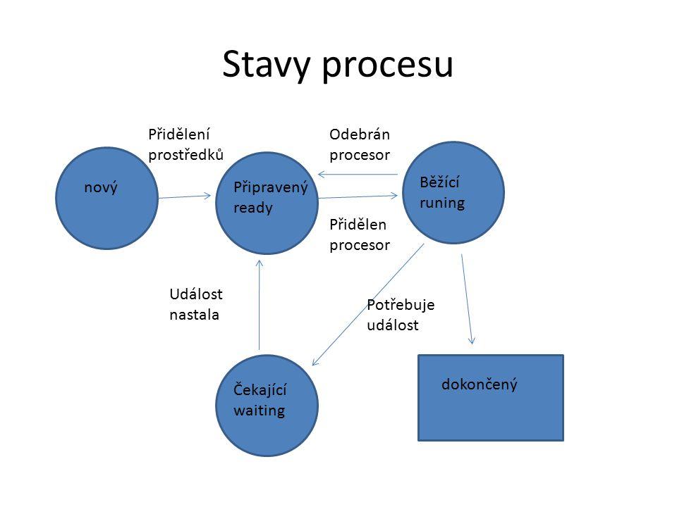 """""""Priority procesů (Windows) Hodnoty 0-31 – 0: Nulový proces – 1: Nečinný proces – 4: Nízká priorita – 6: Podprůměrná priorita – 8: Normální priorita – 10: Nadprůměrná priorita – 13: Vysoká priorita – 15: Maximální priorita pro běžné procesy – 24: Priorita procesů reálného času – 31: maximální hodnota Priority lze vidět na Crtl-Alt-Del Zobrazit-Vybrat sloupce (slovní vyjádření), nebo pomocí specializovaných nástrojů."""