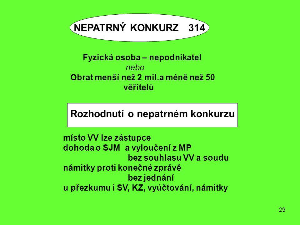 29 místo VV lze zástupce dohoda o SJM a vyloučení z MP bez souhlasu VV a soudu námitky proti konečné zprávě bez jednání u přezkumu i SV, KZ, vyúčtován