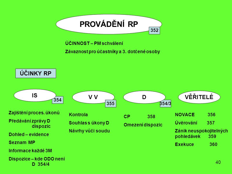 40 PROVÁDĚNÍ RP 354/3 354 352 ÚČINNOST – PM schválení Závaznost pro účastníky a 3. dotčené osoby ÚČINKY RP IS V DVĚŘITELÉ Zajištění proces. úkonů Před