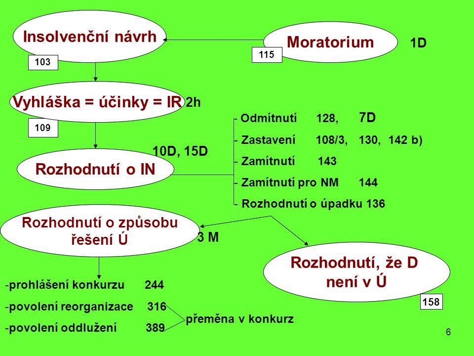 6 Insolvenční návrh Moratorium 103 109 115 Vyhláška = účinky = IR Rozhodnutí o IN Rozhodnutí, že D není v Ú 2h -prohlášení konkurzu 244 -povolení reor
