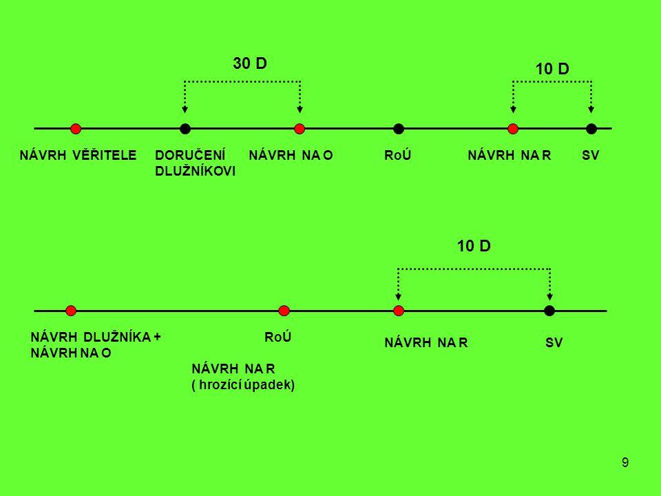 9 NÁVRH VĚŘITELEDORUČENÍ DLUŽNÍKOVI NÁVRH NA ORoÚNÁVRH NA RSV 30 D 10 D RoÚ SVNÁVRH NA R NÁVRH NA R ( hrozící úpadek) NÁVRH DLUŽNÍKA + NÁVRH NA O