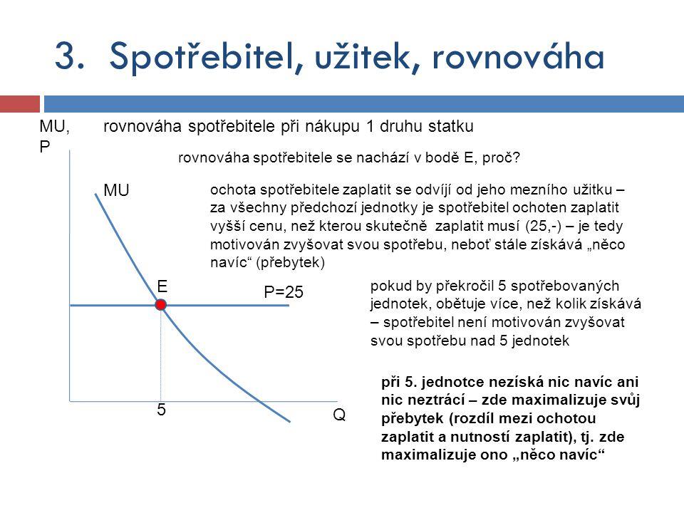 MU rovnováha spotřebitele při nákupu 1 druhu statku Q MU, P P=25 5 E rovnováha spotřebitele se nachází v bodě E, proč? ochota spotřebitele zaplatit se