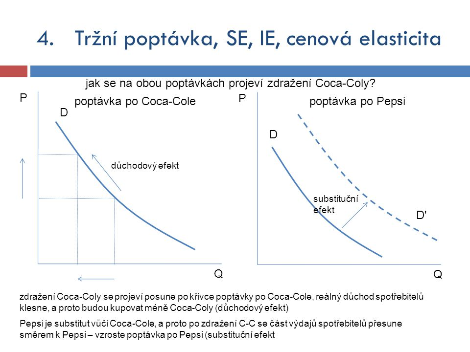 D Q P poptávka po Coca-Colepoptávka po Pepsi D Q P jak se na obou poptávkách projeví zdražení Coca-Coly? důchodový efekt zdražení Coca-Coly se projeví