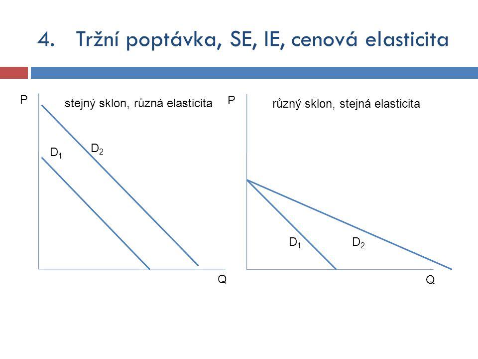 Q P D1D1 D2D2 stejný sklon, různá elasticita Q P D1D1 D2D2 různý sklon, stejná elasticita