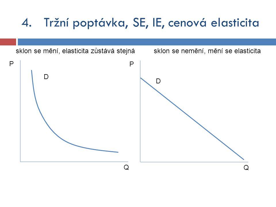 4.Tržní poptávka, SE, IE, cenová elasticita sklon se mění, elasticita zůstává stejná Q P D Q P D sklon se nemění, mění se elasticita