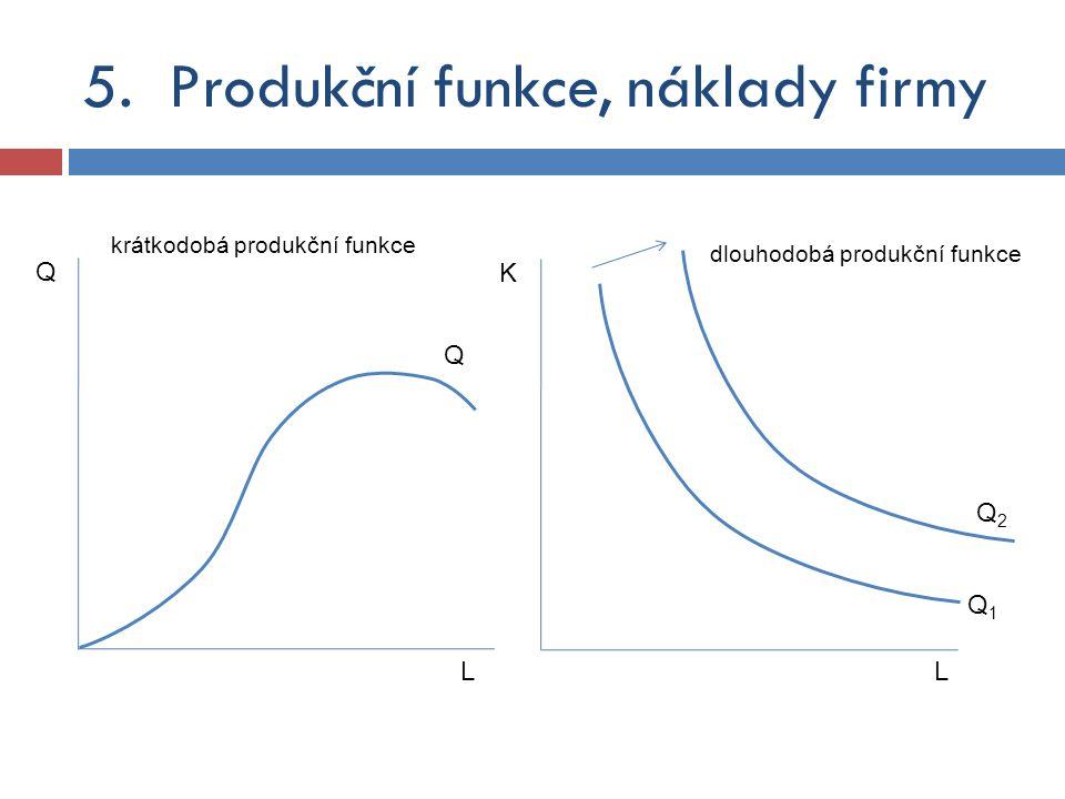 5.Produkční funkce, náklady firmy Q Q L Q1Q1 K L Q2Q2 krátkodobá produkční funkce dlouhodobá produkční funkce