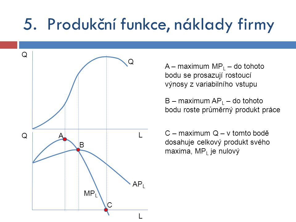 Q Q L A Q L C B A – maximum MP L – do tohoto bodu se prosazují rostoucí výnosy z variabilního vstupu B – maximum AP L – do tohoto bodu roste průměrný