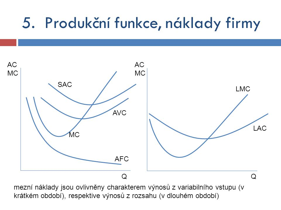 5.Produkční funkce, náklady firmy AVC AC MC QQ AFC SAC LMC MC LAC AC MC mezní náklady jsou ovlivněny charakterem výnosů z variabilního vstupu (v krátk