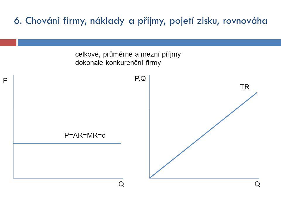Q P P=AR=MR=d celkové, průměrné a mezní příjmy dokonale konkurenční firmy Q P.Q TR