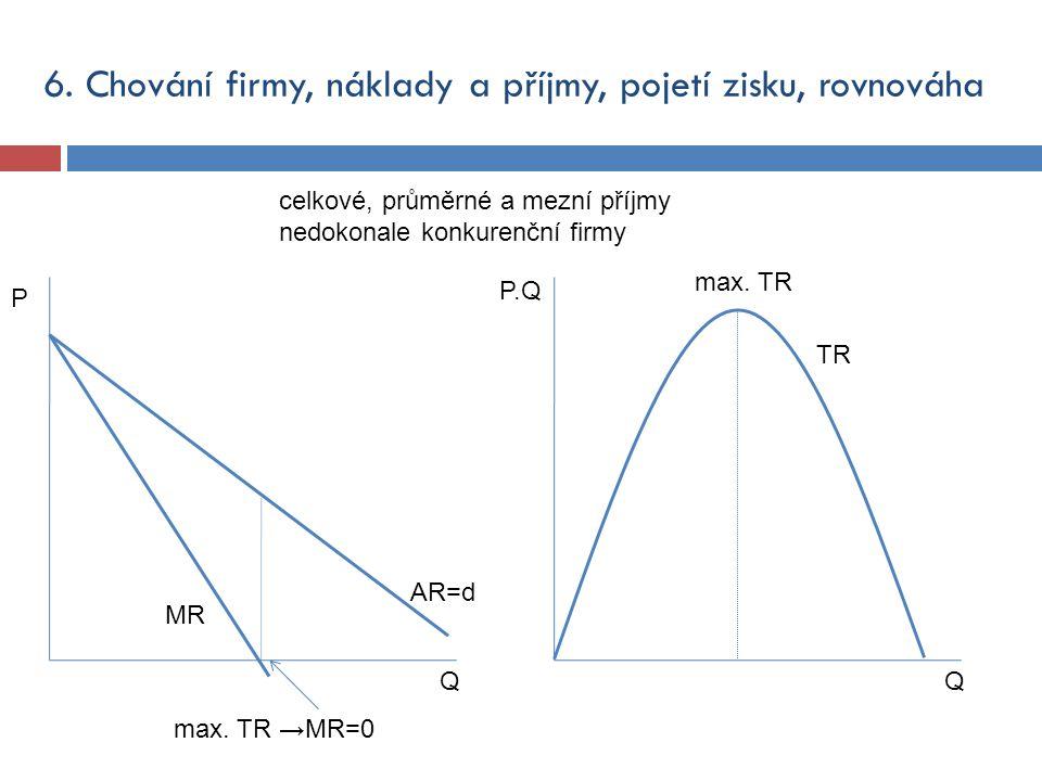 6. Chování firmy, náklady a příjmy, pojetí zisku, rovnováha Q P MR Q P.Q TR AR=d celkové, průměrné a mezní příjmy nedokonale konkurenční firmy max. TR