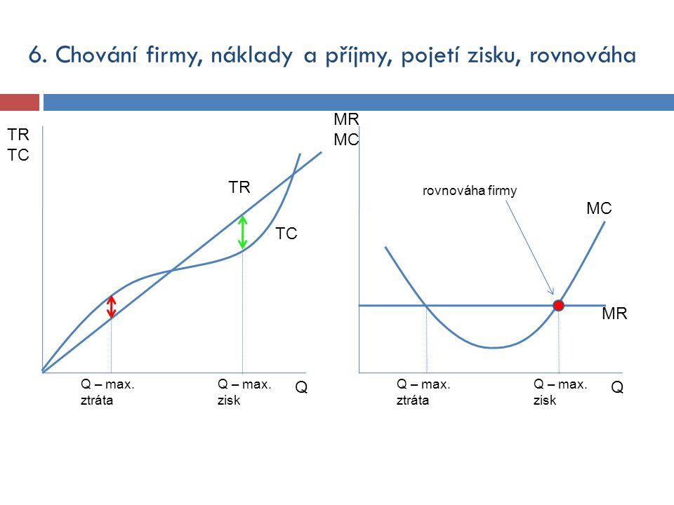 6. Chování firmy, náklady a příjmy, pojetí zisku, rovnováha Q TR TC TR TC Q – max. ztráta Q – max. zisk Q MC Q – max. ztráta Q – max. zisk MR MC MR ro