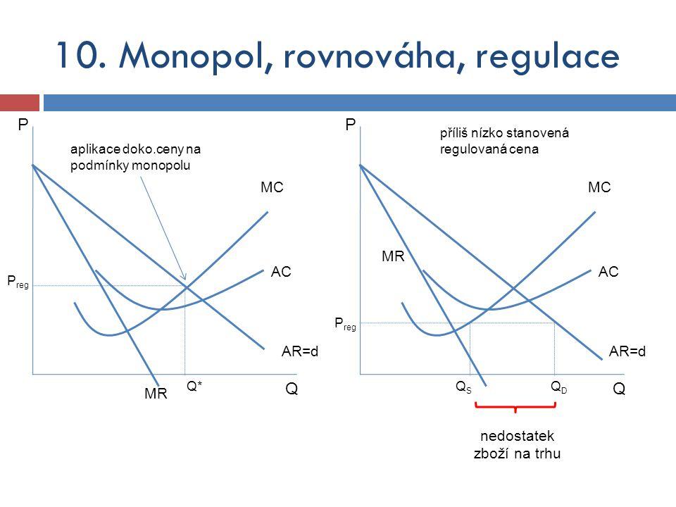 Q MC Q*Q* P MR AC AR=d P reg Q MC QSQS P MR AC příliš nízko stanovená regulovaná cena AR=d P reg aplikace doko.ceny na podmínky monopolu QDQD nedostat
