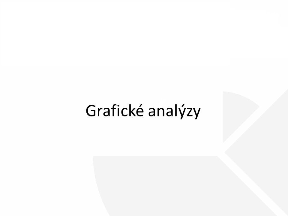 Grafické analýzy