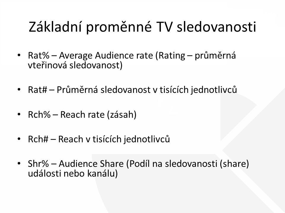 Základní proměnné TV sledovanosti Rat% – Average Audience rate (Rating – průměrná vteřinová sledovanost) Rat# – Průměrná sledovanost v tisících jednotlivců Rch% – Reach rate (zásah) Rch# – Reach v tisících jednotlivců Shr% – Audience Share (Podíl na sledovanosti (share) události nebo kanálu)
