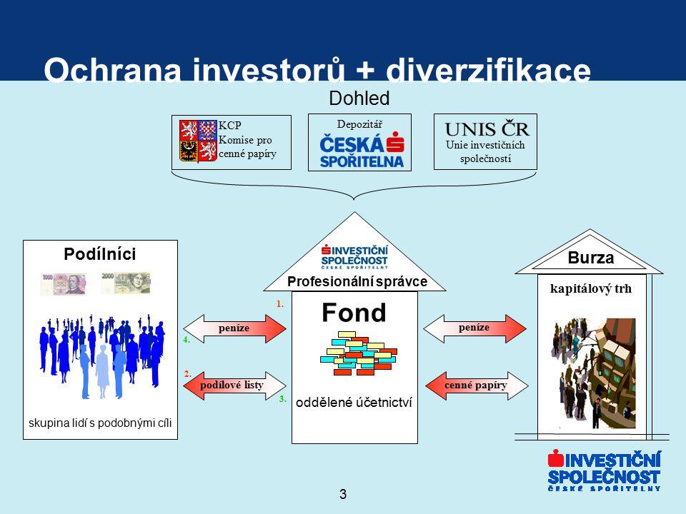 3 Ochrana investorů + diverzifikace Profesionální správce kapitálový trh Podílníci Fond skupina lidí s podobnými cíli Burza peníze podílové listy pení