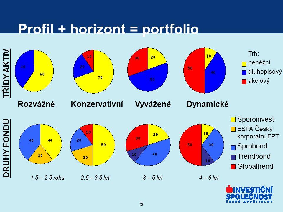 5 Profil + horizont = portfolio RozvážnéKonzervativníVyváženéDynamické TŘÍDY AKTIV Trh: peněžní dluhopisový akciový DRUHY FONDŮ Sporoinvest ESPA Český
