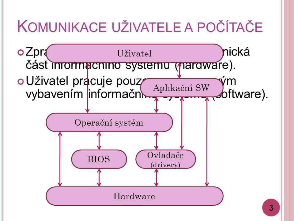 K OMUNIKACE UŽIVATELE A POČÍTAČE Zpracování dat fyzicky zajišťuje technická část informačního systému (hardware). Uživatel pracuje pouze s programovým