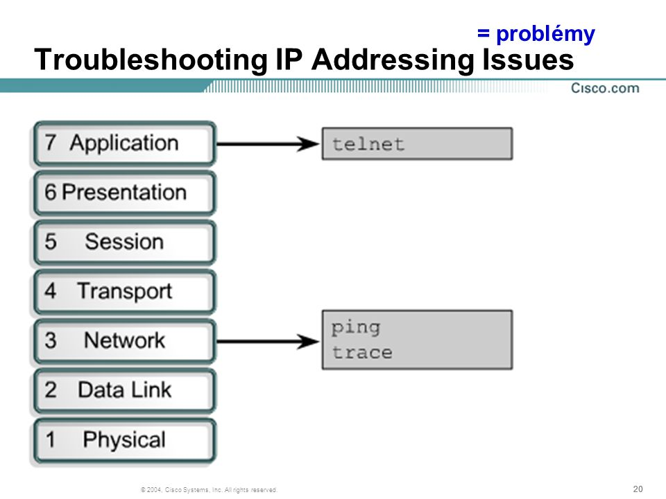20 © 2004, Cisco Systems, Inc. All rights reserved. Troubleshooting IP Addressing Issues = problémy