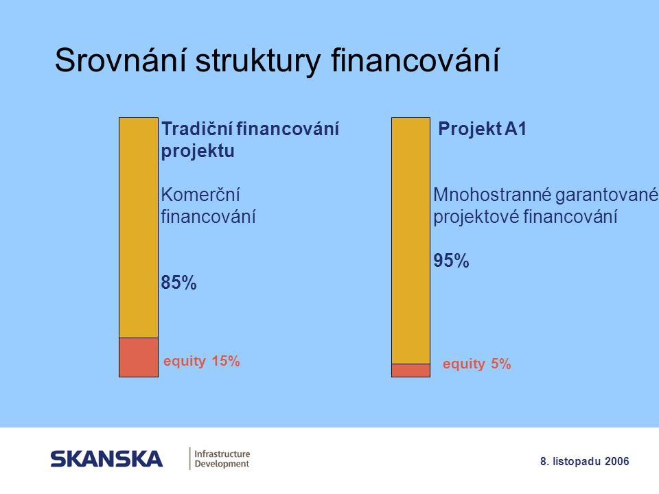 11 8. listopadu 2006 Srovnání struktury financování Tradiční financování projektu Komerční financování 85% Projekt A1 Mnohostranné garantované projekt