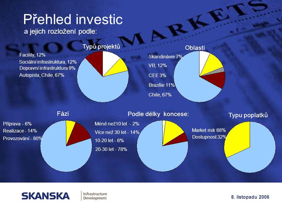 18 8. listopadu 2006 Přehled investic Oblastí Typů projektů a jejich rozložení podle: Typu poplatků Podle délky koncese: Fází Market risk 68% Dostupno
