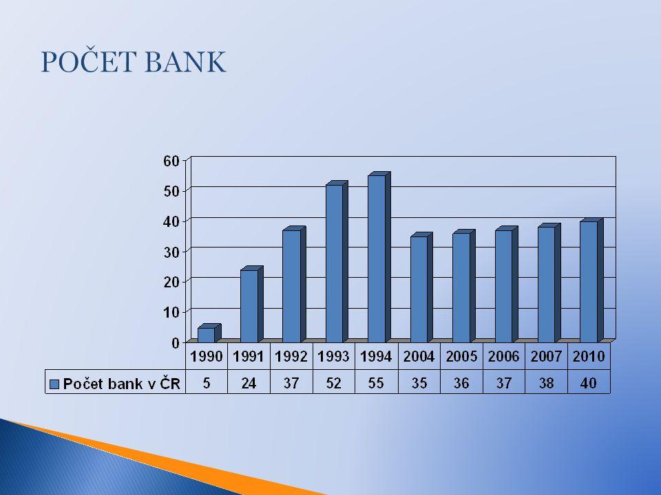 Od roku 1990 kvůli problémům v hospodaření muselo ukončit svoji činnost 18 českých bank ČNB zavedla nucenou správu  1993 Kreditní a Průmyslové banka  1994 v likvidaci Banka Bohemia  Neúspěšný rok 1996 - nucená správa v Ekoagrobance, První Slezské bance, Realitbance, Velkomoravské bance, Agrobance, Union banka převzala Evrobanku a bankovní dům Skala.