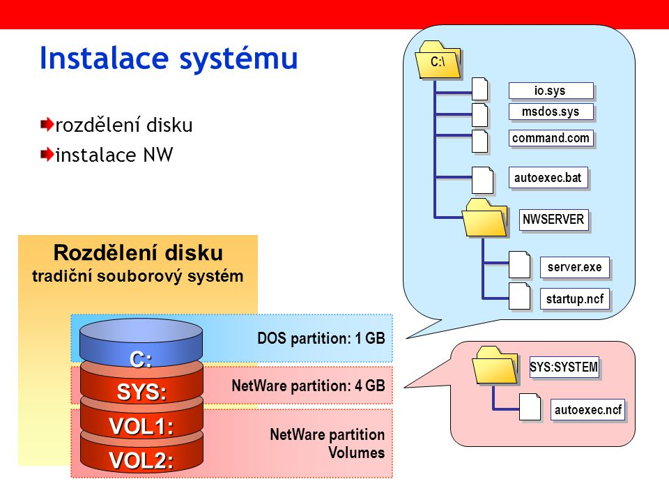 Instalace systému rozdělení disku instalace NW Rozdělení disku tradiční souborový systém DOS partition: 1 GB NetWare partition: 4 GB NetWare partition Volumes VOL2: VOL1: SYS: C: server.exe startup.ncf NWSERVER autoexec.bat C:\ io.sys msdos.sys command.com autoexec.ncf SYS:SYSTEM
