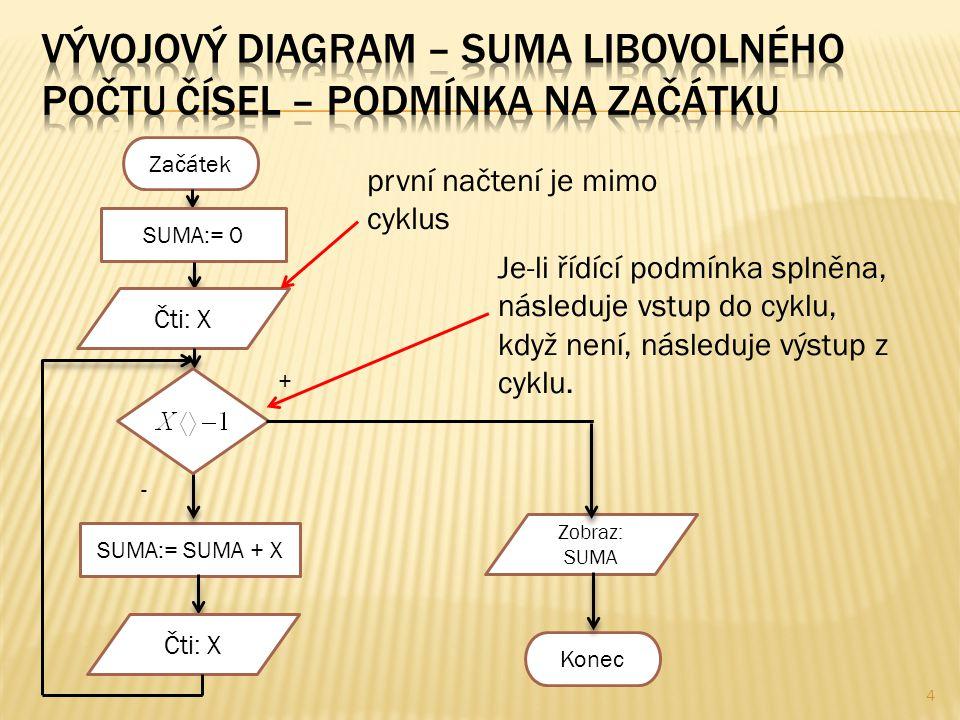 4 Začátek SUMA:= 0 SUMA:= SUMA + X Zobraz: SUMA Konec Čti: X první načtení je mimo cyklus Je-li řídící podmínka splněna, následuje vstup do cyklu, když není, následuje výstup z cyklu.