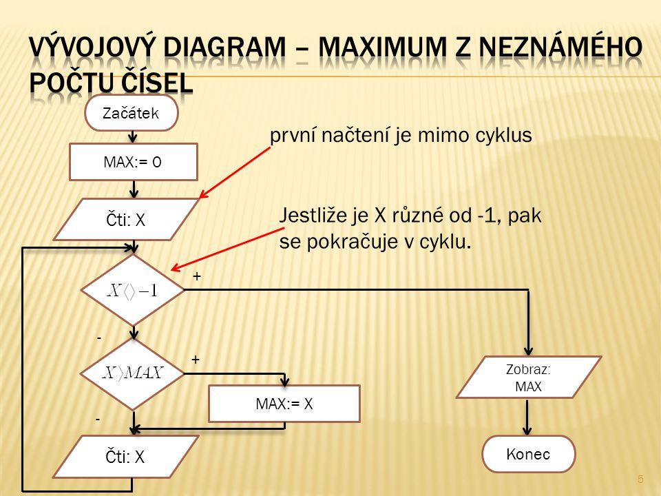 5 Začátek MAX:= 0 Čti: X + - + - MAX:= X Zobraz: MAX Konec první načtení je mimo cyklus Jestliže je X různé od -1, pak se pokračuje v cyklu.