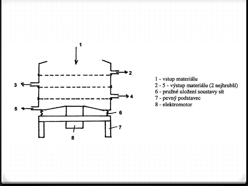 MAGNETICKÉ TŘÍDIČE 0 Keramické suroviny upravované na strojích se znečišťují obrušováním železných součástí strojů.
