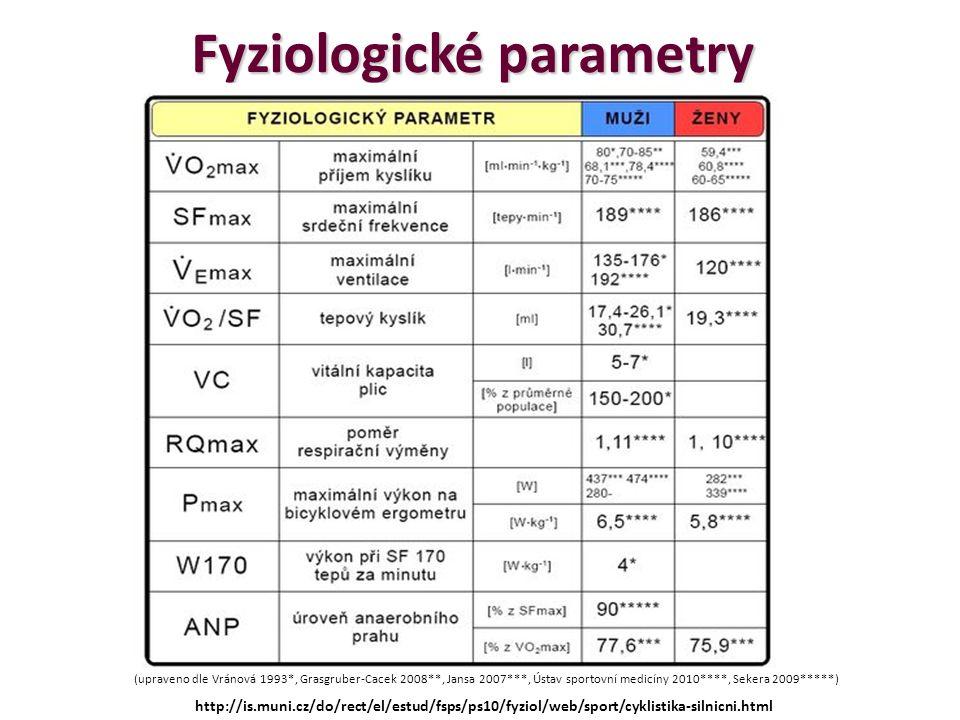 Fyziologické parametry (upraveno dle Vránová 1993*, Grasgruber-Cacek 2008**, Jansa 2007***, Ústav sportovní medicíny 2010****, Sekera 2009*****) http://is.muni.cz/do/rect/el/estud/fsps/ps10/fyziol/web/sport/cyklistika-silnicni.html