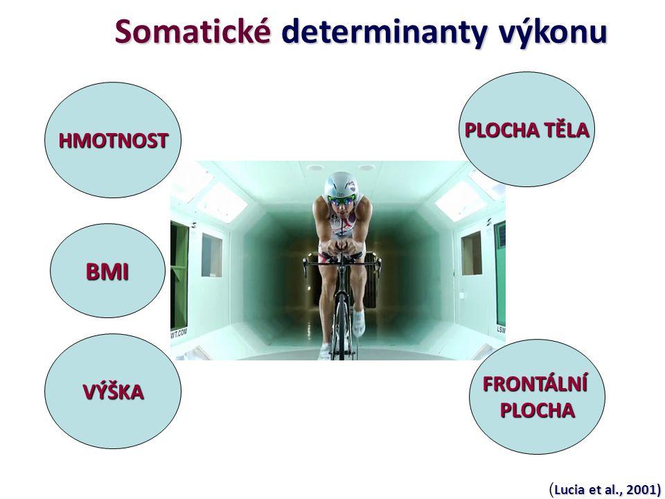 Somatické determinanty výkonu HMOTNOST VÝŠKA FRONTÁLNÍPLOCHA PLOCHA TĚLA BMI Lucia et al., 2001) ( Lucia et al., 2001)