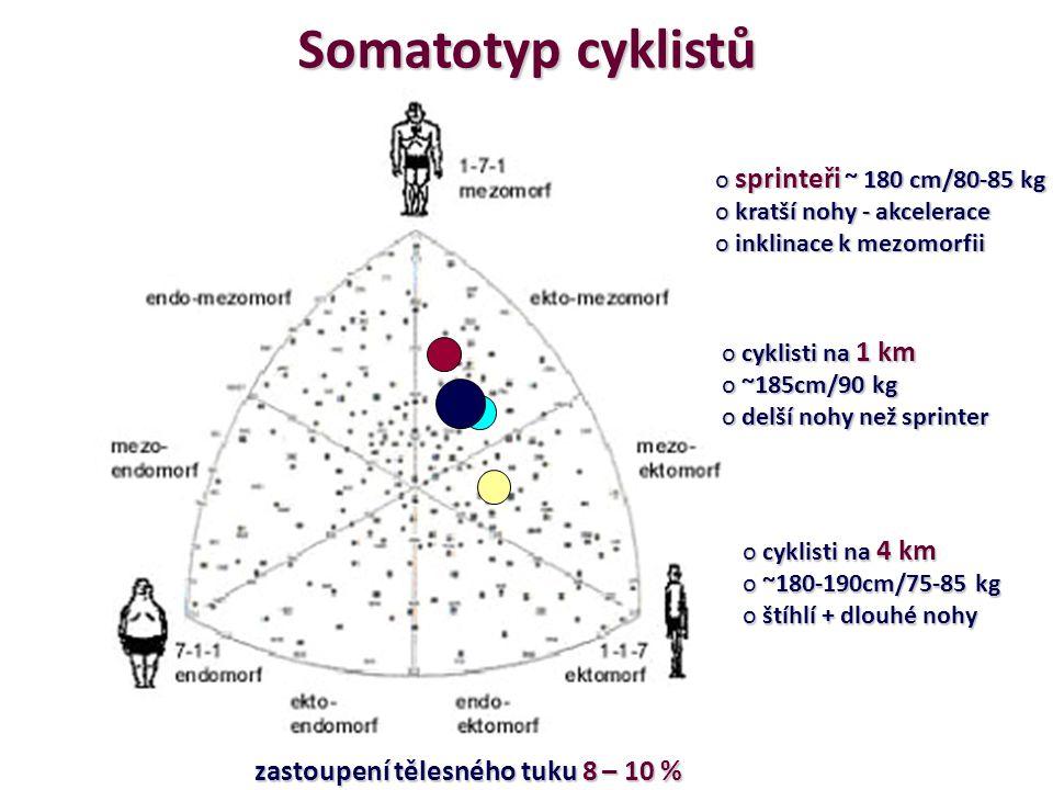 Somato-charakteristika v číslech Grasgeuber, P., & Cacek, J. (2008). Sportovní geny. C Press: Brno.