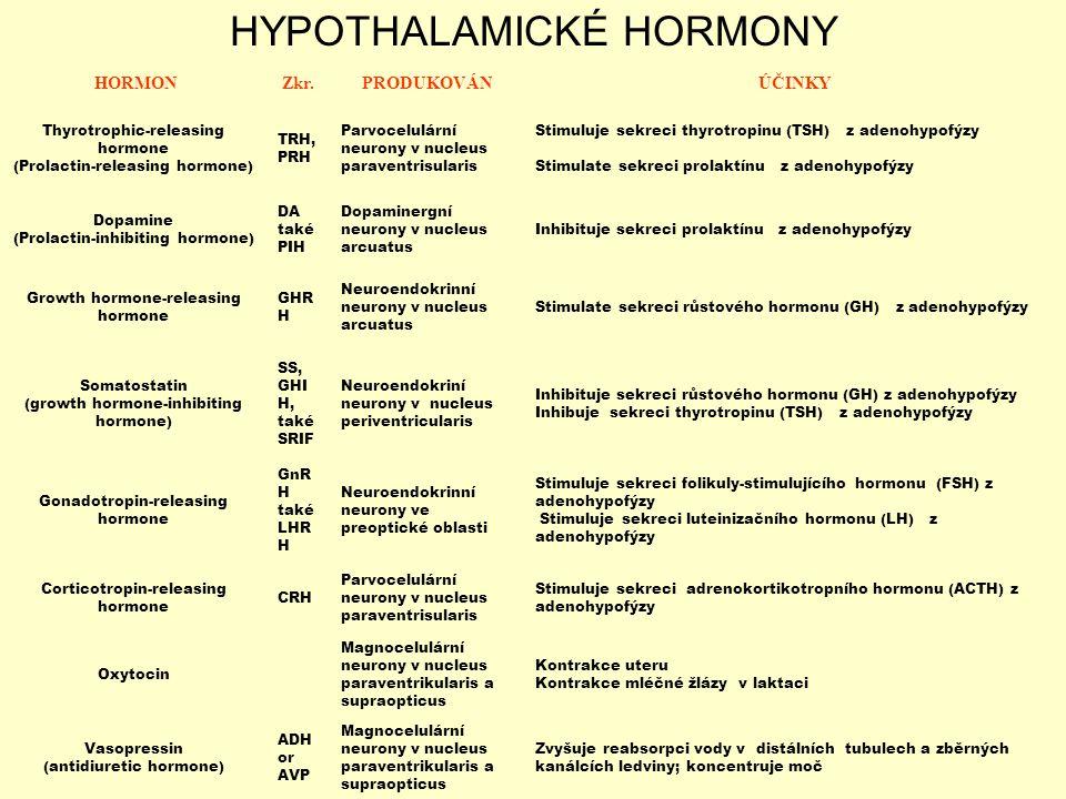 HORMONZkr.PRODUKOVÁNÚČINKY Thyrotrophic-releasing hormone (Prolactin-releasing hormone) TRH, PRH Parvocelulární neurony v nucleus paraventrisularis St