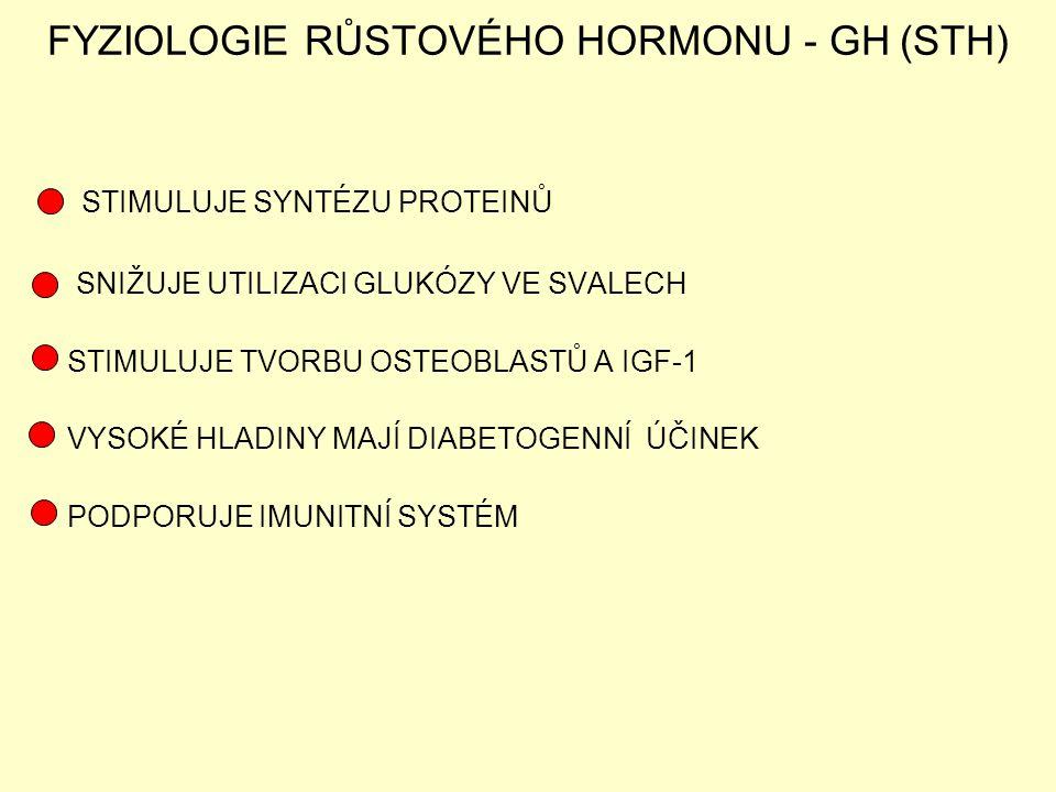 FYZIOLOGIE RŮSTOVÉHO HORMONU - GH (STH) STIMULUJE SYNTÉZU PROTEINŮ SNIŽUJE UTILIZACI GLUKÓZY VE SVALECH STIMULUJE TVORBU OSTEOBLASTŮ A IGF-1 VYSOKÉ HL