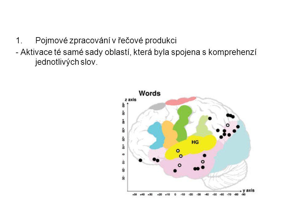 1.Pojmové zpracování v řečové produkci - Aktivace té samé sady oblastí, která byla spojena s komprehenzí jednotlivých slov.