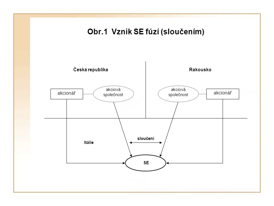 Obr.1 Vznik SE fúzí (sloučením) Česká republika akcionář Rakousko Itálie akciová společnost akciová společnost sloučení SE