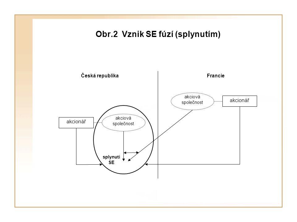 Obr.2 Vznik SE fúzí (splynutím) Česká republika akcionář Francie akciová společnost akciová společnost splynutí SE