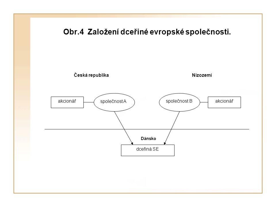 Obr.4 Založení dceřiné evropské společnosti. Česká republika akcionář Nizozemí Dánsko společnost A společnost B dceřiná SE