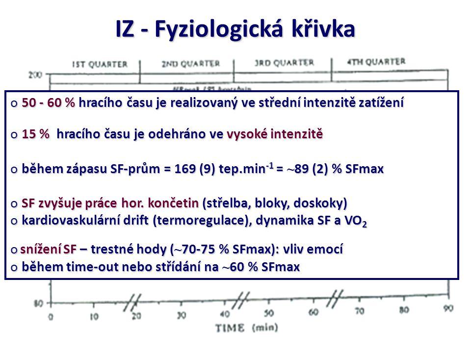 IZ - Fyziologická křivka o 50 - 60 % hracího času je realizovaný ve střední intenzitě zatížení o 15 % hracího času je odehráno ve vysoké intenzitě o b