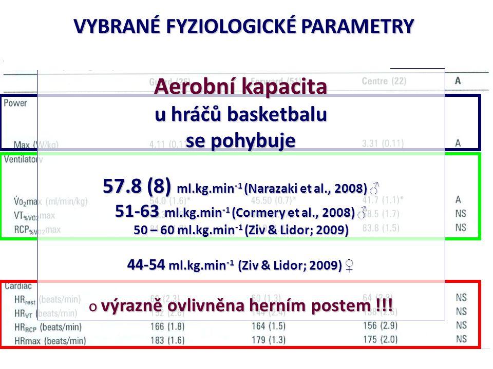 VYBRANÉ FYZIOLOGICKÉ PARAMETRY Aerobní kapacita u hráčů basketbalu se pohybuje 57.8 (8) ml.kg.min -1 (Narazaki et al., 2008) ♂ 51-63 ml.kg.min -1 (Cor