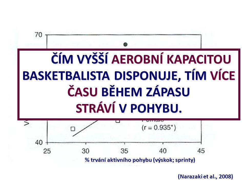 (Narazaki et al., 2008) % trvání aktivního pohybu (výskok; sprinty) ČÍM VYŠŠÍ AEROBNÍ KAPACITOU BASKETBALISTA DISPONUJE, TÍM VÍCE ČASU BĚHEM ZÁPASU ST