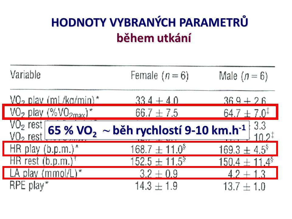 HODNOTY VYBRANÝCH PARAMETRŮ během utkání během utkání 65 % VO 2 ~ běh rychlostí 9-10 km.h -1