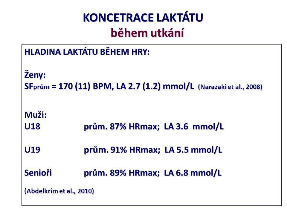KONCETRACE LAKTÁTU během utkání během utkání HLADINA LAKTÁTU BĚHEM HRY: Ženy: SF prům = 170 (11) BPM, LA 2.7 (1.2) mmol/L (Narazaki et al., 2008) Muži